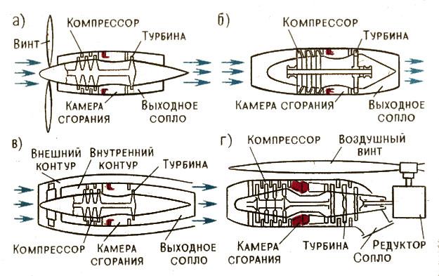 Схемы двигателей: а