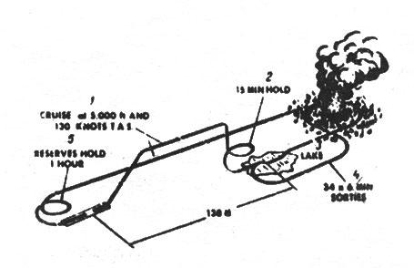 Схема полетов самолета CL-215