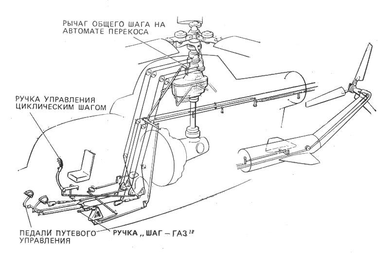 схема управления вертолета