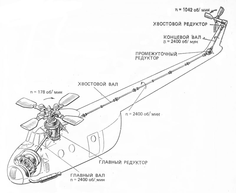 Схема трансмиссии вертолета