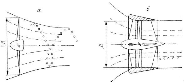 Рис. 53. Принцип работы движителей. а - воздушный винт (поток закручен); б - вентилятор (поток практически прямолинеен)
